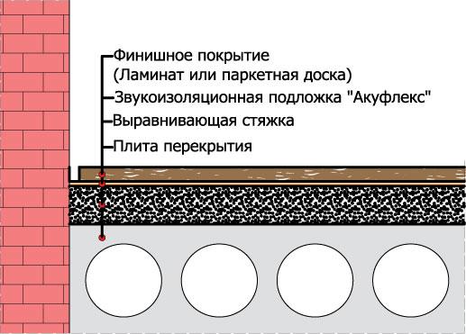 звукоизоляционная подложка акуфлекс